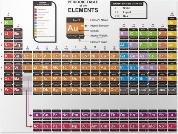 Pster vector colorido de la tabla peridica de los elementos pster vector colorido de la tabla peridica de los elementos qumicos urtaz Choice Image