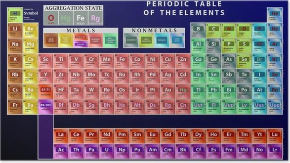 Pster vector detallada tabla peridica de los elementos pixers pster vector detallada tabla peridica de los elementos urtaz Gallery