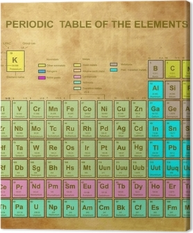 Periodic Table of the Elements with atomic number Premium prints