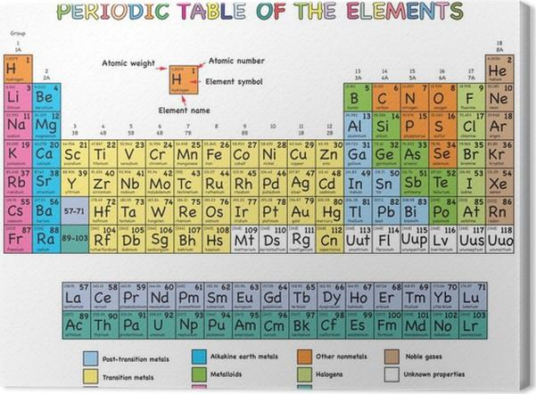 Quadro su tela tavola periodica degli elementi pixers viviamo per il cambiamento - Tavola periodica degli elementi spiegazione ...