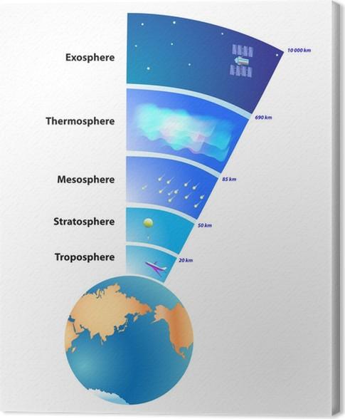 Tableau sur toile les couches de l 39 atmosph re de la terre pixers nous vivons pour changer - Les couches de l atmosphere ...