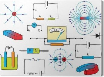 Tableau sur toile Physique - Électricité et magnétisme Phénomènes