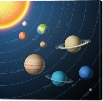 Tableau sur Toile Planètes du système solaire