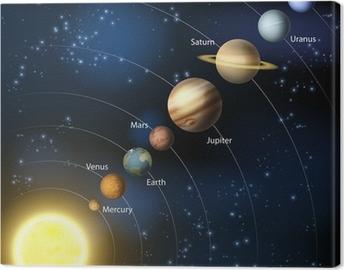 Tableau sur toile Solar system