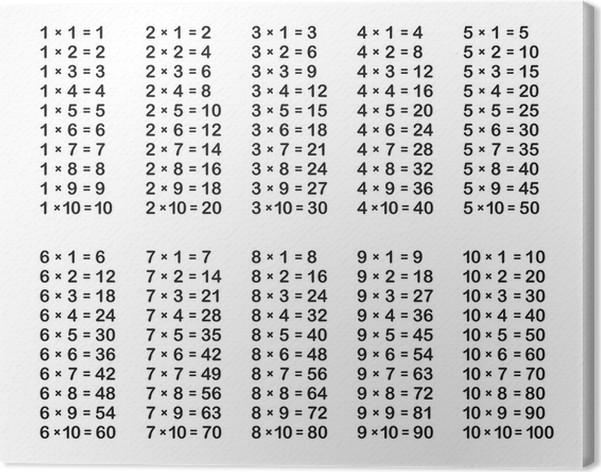 Tableau sur toile table de multiplication sur fond blanc - Toute les table de multiplication de 1 a 100 ...