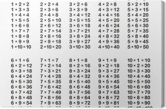 Tableaux sur toile table de multiplication pixers - Tableau de table de multiplication ...