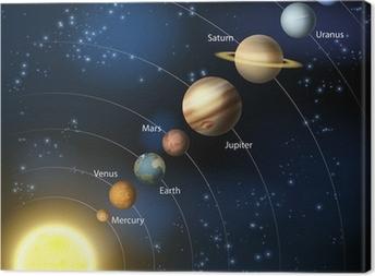 Tuval Baskı Güneş sistemi