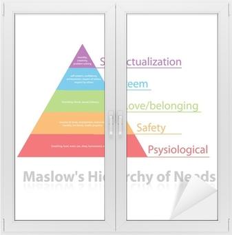 Maslow's-Hierarchy-of-Needs Window & Glass Sticker