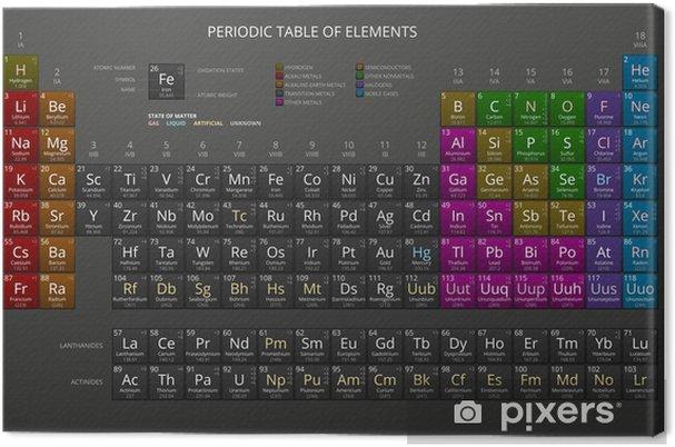 Canvas Mendelejev's periodiek systeem der chemische elementen, Dark, Vector. - Fundamentele en Toegepaste Wetenschappen