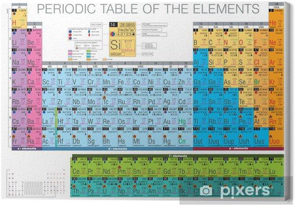 Canvas Periodiek systeem van de elementen - Grafische Bronnen