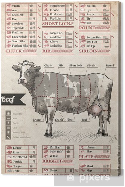 Beef. Vintage poster to decorate the interior of the cafe, pub or home dining room Canvas Print - Food