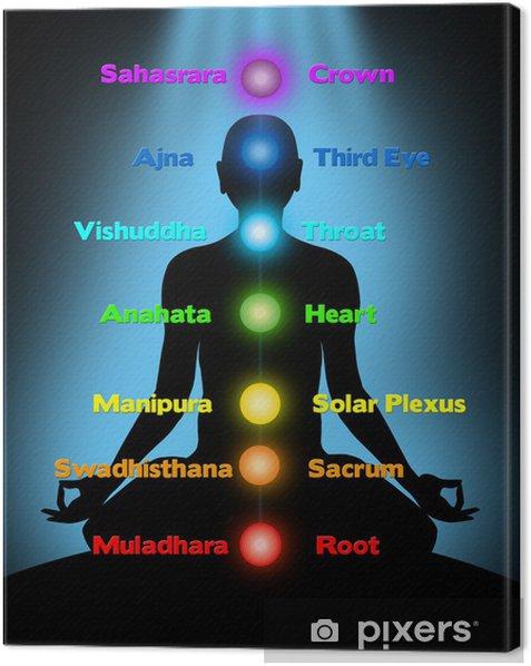 meditation, chakras Canvas Print - Esoteric