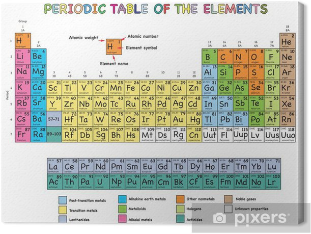 periodic table of elements Canvas Print - Science