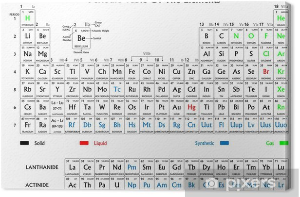 Periodic table of the elements, black and white Canvas Print - Signs and Symbols