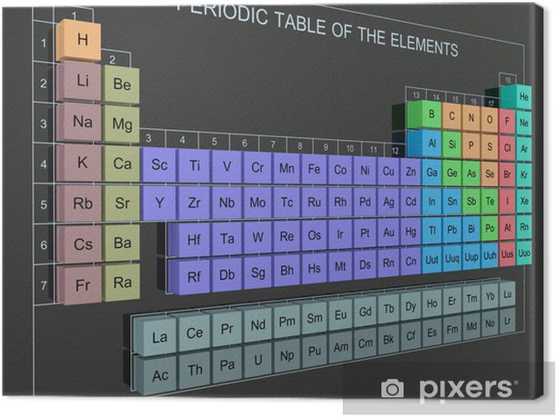 Periodic Table of the Elements - Mendeleev Table on wall Canvas Print - Applied and Fundamental Sciences