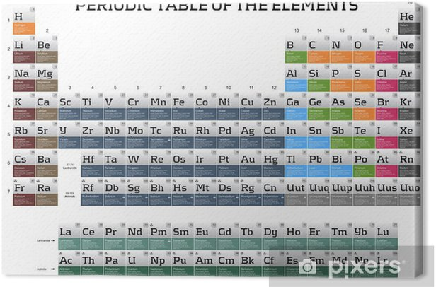 Periodic table of the elements Canvas Print - Applied and Fundamental Sciences
