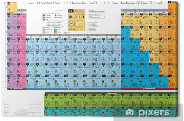 periodic table of the elements Canvas Print - Graphic Resources