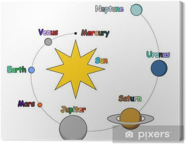 Solar System for Children Canvas Print - Graphic Resources