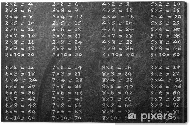 Canvas Tafel van vermenigvuldiging - Levensstijl
