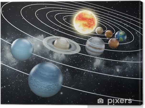 Canvas Zonnestelsel illustratie - Stijlen
