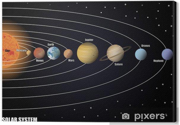 Canvastavla Diagram över solsystemet - Yttre rymden