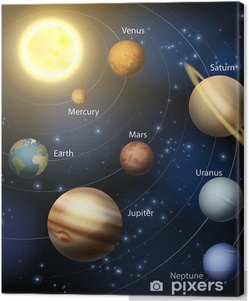 Canvastavla Planeter i solsystemet - Yttre rymden
