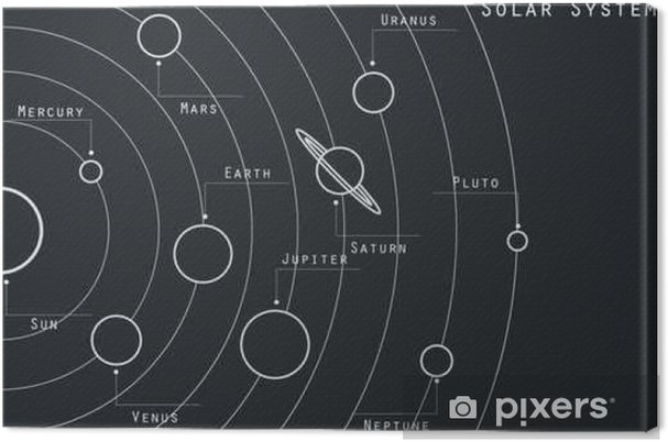Canvastavla Planeterna i solsystemet illustration i ursprunglig stil. Vektor. - Vetenskap