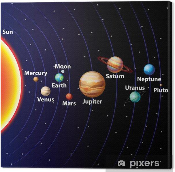 Canvastavla Solar system färgstarka vektor bakgrund - Yttre rymden