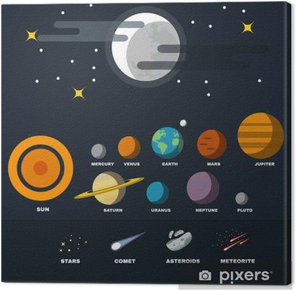 Canvastavla Solar System planet, stjärnor, asteroider, meteoriter och Comet. Astronomi undervisning. Galaxy Planets inställd. Starry Night Sky med fullmånen. Vektor digital illustration. - Vetenskap