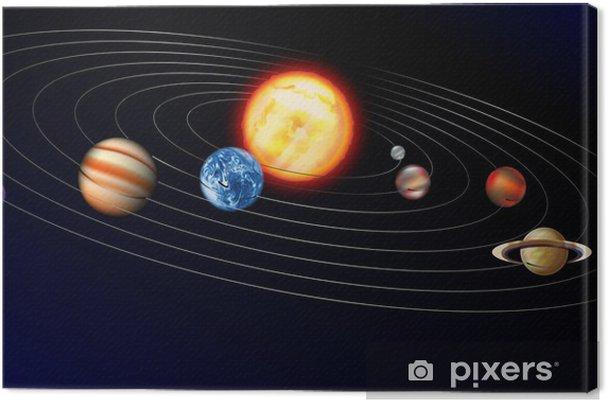 Canvastavla Soleil - Planeter