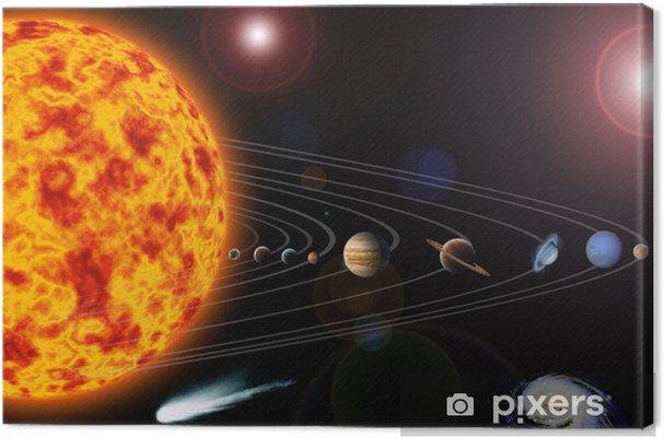 Canvastavla Solsystem - Naturens mirakel