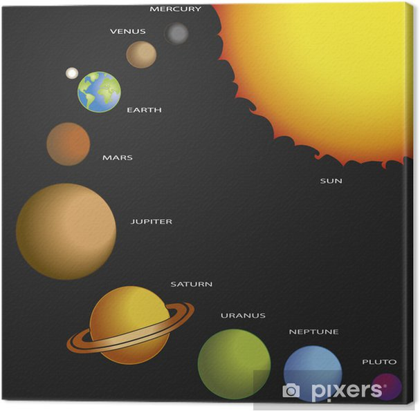 Canvastavla Solsystem - Yttre rymden