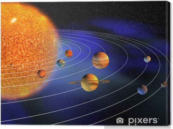 Canvastavla Solsystem - Tecken och symboler