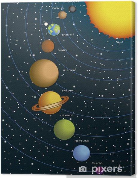 Canvastavla Solsystem - Teman