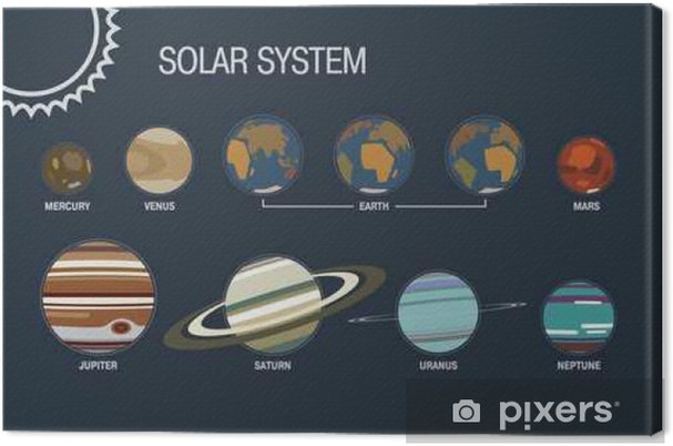 Canvastavla Solsystem - Vetenskap