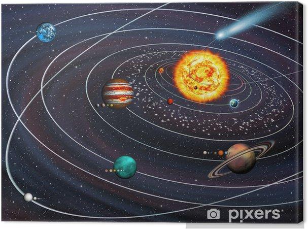 Canvastavla Solsystemet: 9 planeter med månar om sina banor och Comet. - Destinationer