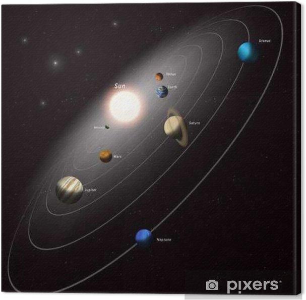 Canvastavla Solsystemet illustration - Vetenskap