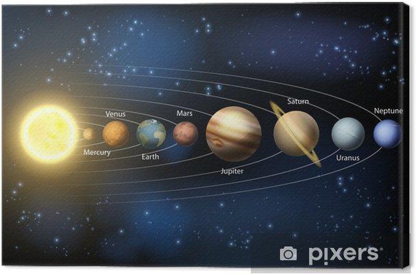 Canvastavla Solsystemet planeter schema - Yttre rymden