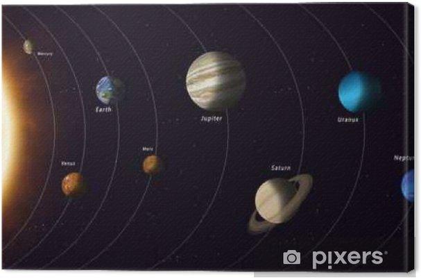 Canvastavla Solsystemet planeter - Vetenskap