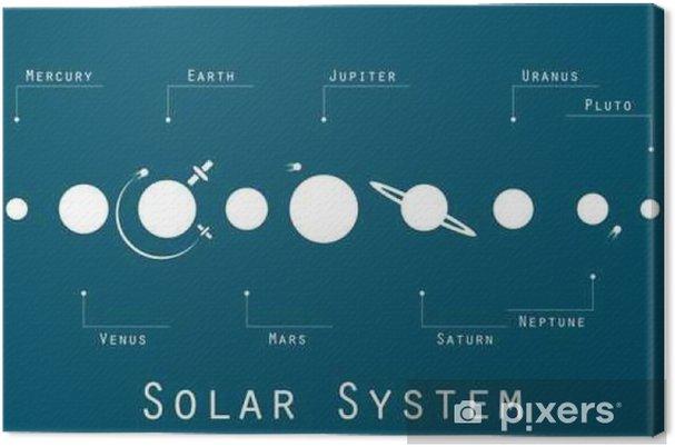 Canvastavla Solsystemet, planeterna och satelliterna i den ursprungliga stilen. Vektor illustration. - Vetenskap