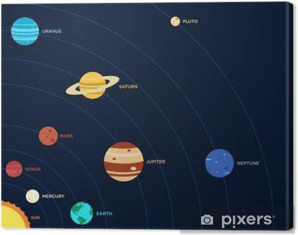 Canvastavla Solsystemet platt design vektor illustration - Vetenskap