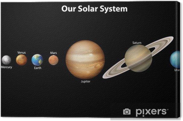 Canvastavla Solsystemet - Planeter