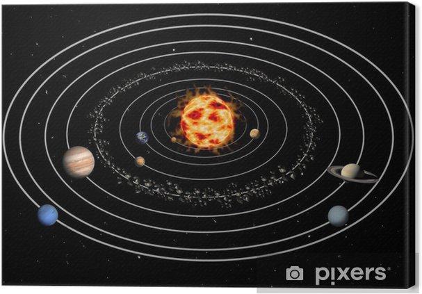 Canvastavla Solsystemet - Yttre rymden