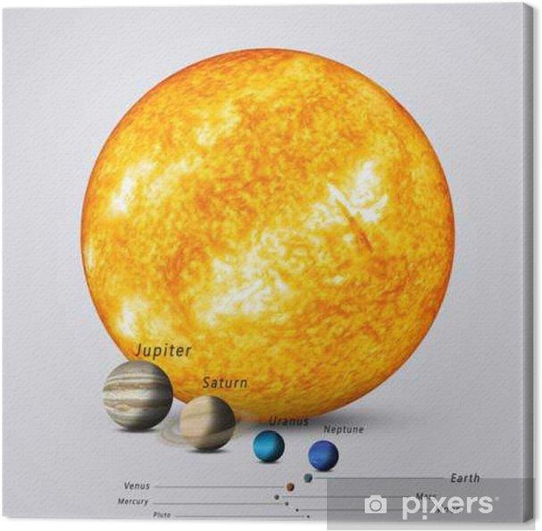 Canvastavla Sun Jämfört med Planets - Vetenskap