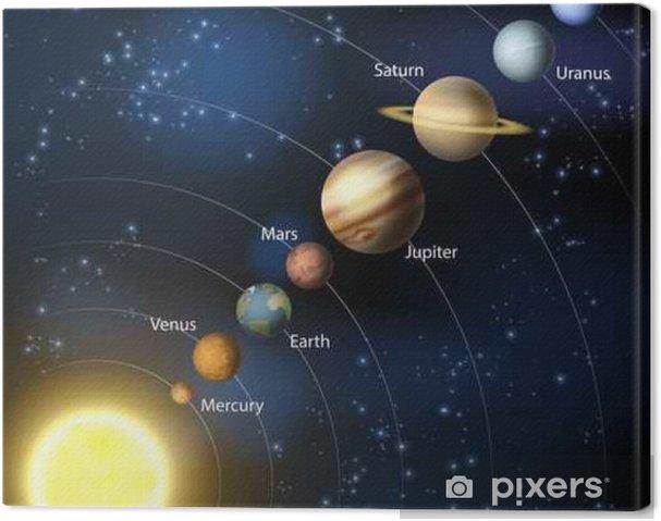 Canvastavla Vårt solsystem - Vetenskap