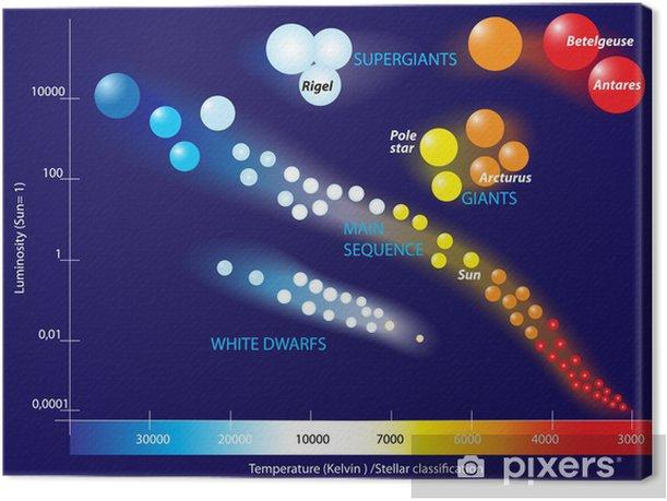 Cuadro en Lienzo Diagrama de Hertzsprung-Russell • Pixers ...