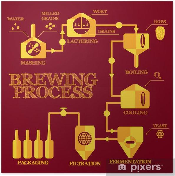 Plakat Kroki Browaru Piwo Elementy Procesu Parzenia Zacieranie Klarowanie Gotowanie Chłodzenie Fermentacja Filtracja Pakowanie Infografiki