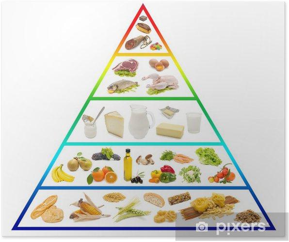 Plakat Piramida żywieniowa - Zboża i płatki