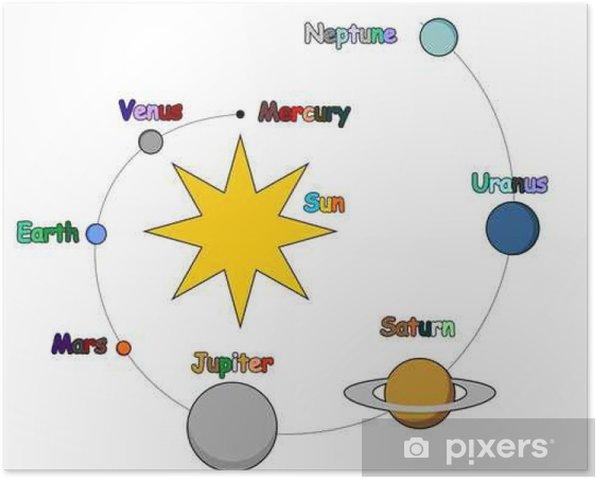 Plakat Solar System dla Dzieci - Zasoby graficzne