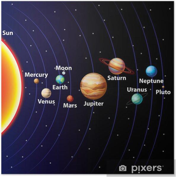 Plakat Układ Słoneczny Kolorowe Tło Wektor Pixers